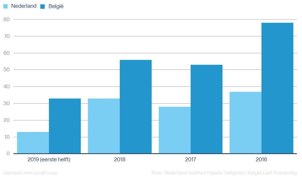 Aantal doden bij woningbranden in België en Nederland